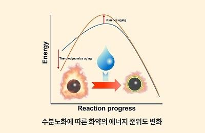 화공 박태호 교수팀, 세계 최초로 화약 노화 원인과 막을 방법 찾았다